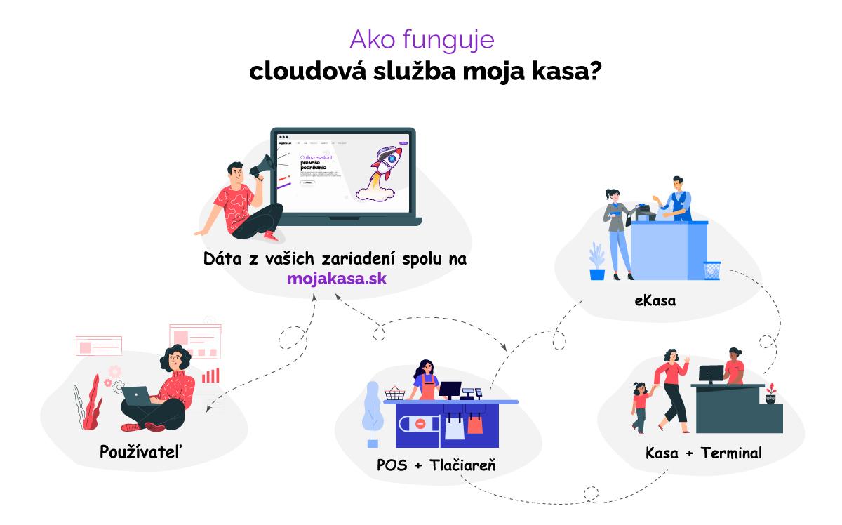 https://mojakasa.sk/wp-content/uploads/2021/09/infografika-cloud-web-1-1.jpg